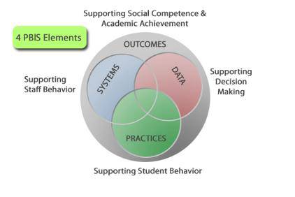 Supporting Social Competence & Academic Achievement