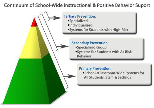 Continuum of School-Wide Instructional & Positive Behavior Support