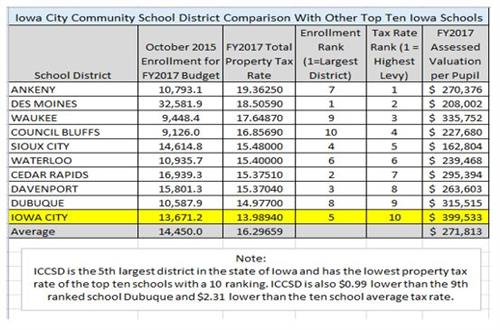 Top ten Iowa school districts comparison tax rate chart
